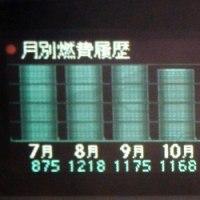 プリウスPHV51カ月の燃費と3Dプリンターの性能