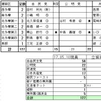 都議会議員選挙の情勢 コラム(224)