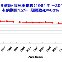 癌・致死率推移(過去20年間から)