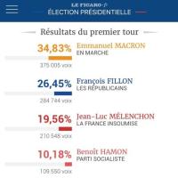 フランス大統領選、選挙結果