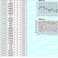 3月22日 アメダスと天気図。