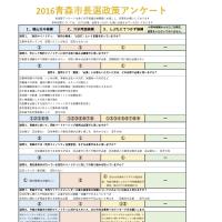 2016青森市長選立候補者政策アンケート(11/25更新)