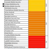 アプリオ: Androidセキュリティアプリの検出率を比較したテスト