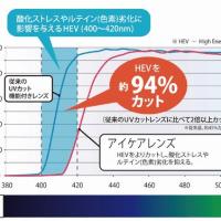 紫外線の強い季節、紫外線カットと同時にブルーライトカットはいかがでしょうか?