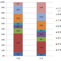 中国人の生活費支出割合ついて Q&A