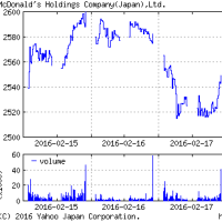 2702 - 日本マクドナルドホールディングス(株)