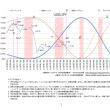 金融調波占星術 5/29~6/2予想