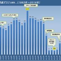 2016年7月度電気使用量「164kWh」 昨年比2.25倍でビックリですが、2010年対比「63%」減!(ロッキーの節電大作戦)