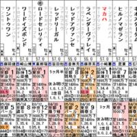 【マカハ】5/27京都11R 朱雀ステークス・特別登録