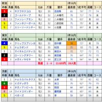 自宅WINS(10/23)万馬券ゲット〜!