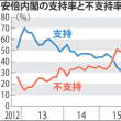 速報)内閣支持率  続落26% 初の2割台 不支持56%(毎日)