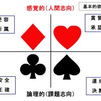 SPTメソッド9 実践編 SPトランプ使用方法 自己理解1 (自分のパーソナリティ特性と行動特性を知る)