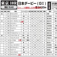 日本ダービー DERBYイニシャル唯一ダブルのレイデオロが勝利! 2着もR馬スワーヴリチャード&3着アドミラブルは唯一のトリプル暗示馬!