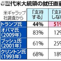 今日以降使えるダジャレ『2151』【国際】■トランプ氏「不支持」51%…異例の不人気