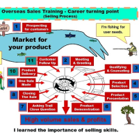 Ronさんの営業、ステップ#1 見込顧客の発見と顧客管理。そしてOrder Takerとは?