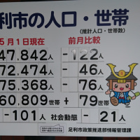 足利市の人口 5月