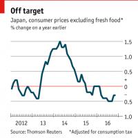 しぼんだ希望:日本経済に対する海外の見方