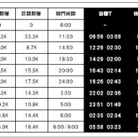 今週末は雁坂峠秩父往還143Kに挑戦します。