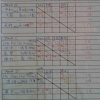 キッズカップ33インター山梨 SMRIKVA男子結果(2234)