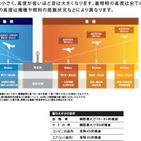 《Q1》新飛行ルートでどう飛ぶの?【よくわかる 羽田空港 ~新飛行ルートのここが問題~ Q&A 】