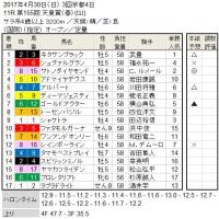 ■天皇賞(春)結果報告