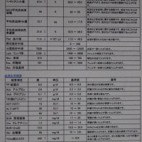 慢性腎不全の定期検査