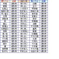 大相撲01月場所8日目