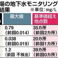 豊洲の地下水汚染。ベンゼンが基準値の79倍判明などに、橋下徹前大阪市長「安全基準が間違っていたんだろ」。おときた都議「極めて不可解」の超ご都合主義。