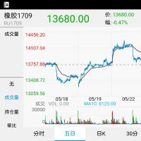 上海急落、東京ゴムも道連れ
