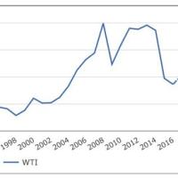 原油安で変化した石油業界