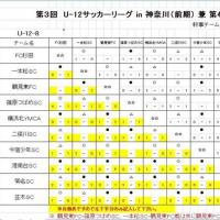 【6年生】3rd FAリーグ(前期)8ブロック(4日目)