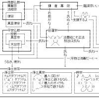 【ワロス】2ちゃんVIPの仏教相関図が面白い