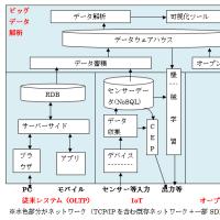 IoT,�ӥå��ǡ���,CEP,�����ؽ�,SDN����������ޤȤ�Ƥߤ�(2)�ݶ���Ū������(IoT�ԡ�