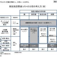 東京オリンピック 開催費用 小池都知事 負の遺産 負のレガシー 予算 3兆円 都政改革本部 調査チーム 見直し