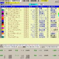 キャピタルステークス、ジャパンカップ レース結果と予想の検証