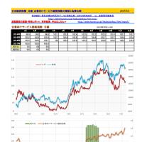 日銀経済統計 企業向けサービス価格指数の推移と為替比較図