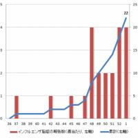 2016-17シーズンのインフルエンザ脳症(速報)
