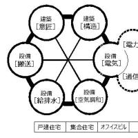 建築電気設備 設計と図面の描き方 [リニューアル開講]