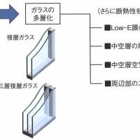 ガラスの断熱性能