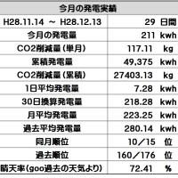 12月の発電実績