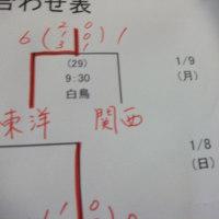 アイスホッケーインカレ最終日、東洋大学は関西大学に圧勝、優勝は明治大学、中央大学三冠・三連覇ならず