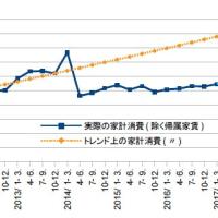1-3月期GDP1次・祝2%成長、あとは水準
