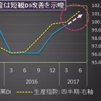 6月日銀短観DIは前期比小幅改善へ、景気拡大継続