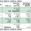 12月23日(金)霞ヶ浦カントリー倶楽部