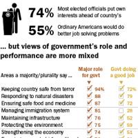米国民、政府に不信感を超えて?