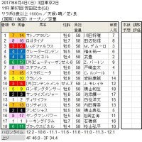 ■安田記念結果報告