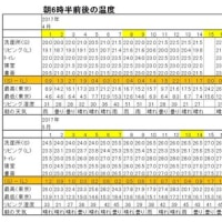 東京の今朝の天気(5月21日):晴れ、5月の温度統計、赤のアマリリス