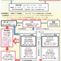 世界から「堺」へ 日本へ! 2.大航海時代とアジア貿易圏の交易メカニズム