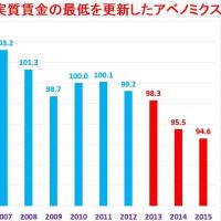 安倍総理が絶対言わない数字。実質賃金が統計史上初めて4年連続減少。個人消費が戦後初めて2年連続減少。