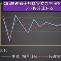 3月日銀短観DI:2016年3月以来の前期比悪化を予想